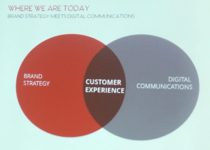 Branding: Where we are today