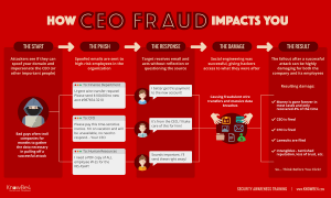 CEO Fraud via KnowBe4