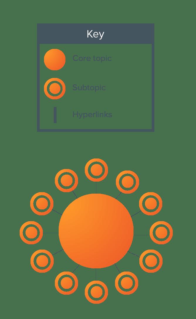 Content Pillars