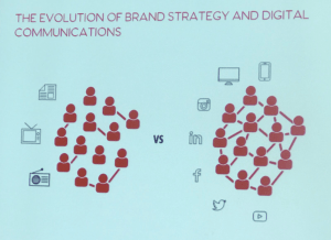Evolution of Brand Strategy