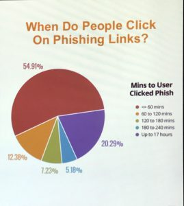 Phishing response time